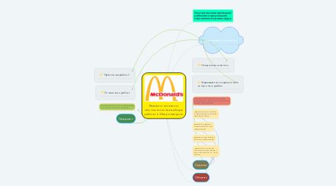 Mind Map: Выявить мотивы и обстоятельства выбора работы в Макдональдсе.