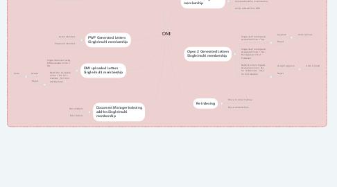 Mind Map: DMI