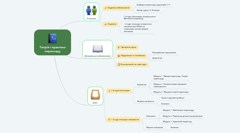 Mind Map: Теорія і практика перекладу