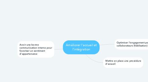 Mind Map: Améliorer l'accueil et l'intégration