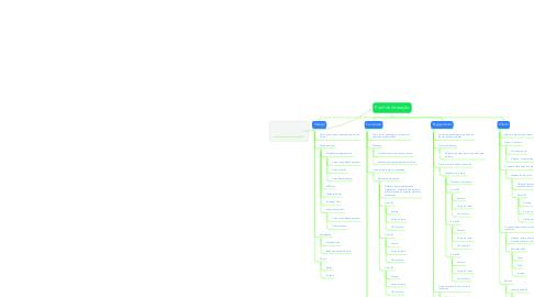Mind Map: Funil de interação