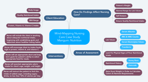 Mind Map: Mind-Mapping Nursing Care Case Study Mangum: Nutrition