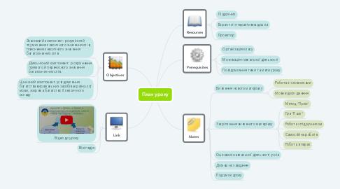 Mind Map: План уроку