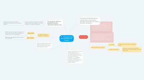 Mind Map: Revisão ou Pesquisa Bibliográfica