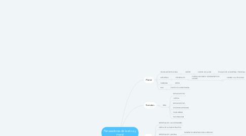 Mind Map: Penasadores de la etica y moral