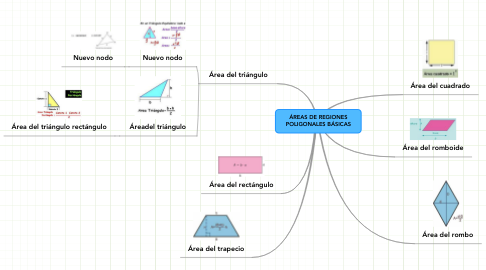 Mind Map: ÁREAS DE REGIONES POLIGONALES BÁSICAS