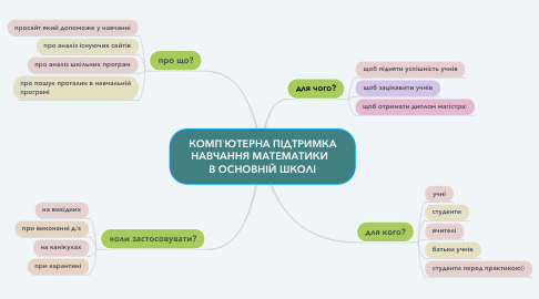 Mind Map: КОМП'ЮТЕРНА ПІДТРИМКА НАВЧАННЯ МАТЕМАТИКИ   В ОСНОВНІЙ ШКОЛІ