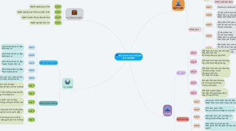 Mind Map: NỘI DUNG HOẠT ĐỘNG TRẢI NGHIỆM