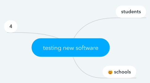 Mind Map: testing new software