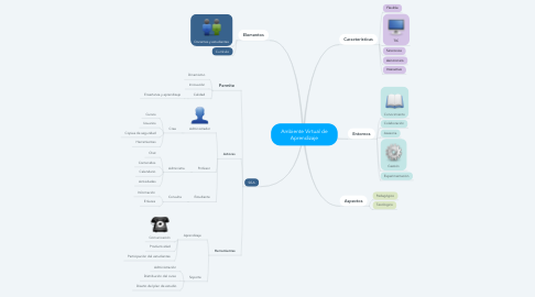 Mind Map: Ambiente Virtual de Aprendizaje