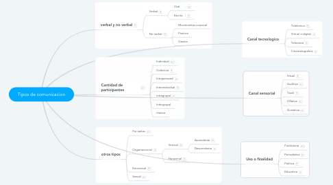 Mind Map: Tipos de comunicacion
