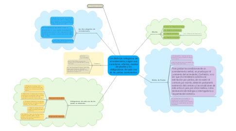 Mind Map: Las distintas categorías de arrendamiento, según sus: caracteres, efectos, modos de prueba y las obligaciones de cada una de las partes contratantes.