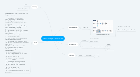 Mind Map: Refactoring Allin WEB Site