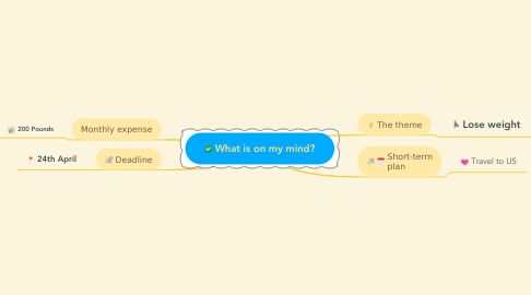 Mind Map: What is on my mind?