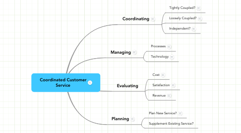 Mind Map: Coordinated Customer