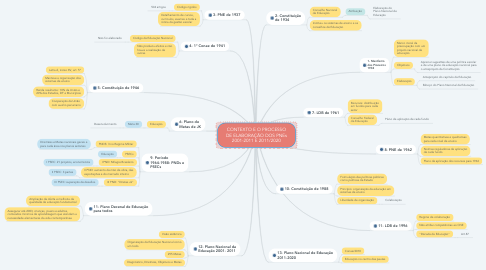 Mind Map: CONTEXTO E O PROCESSO DE ELABORAÇÃO DOS PNEs 2001-2011 E 2011/2020