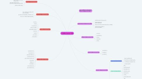 Mind Map: การเขียนรายงานการวิจัย