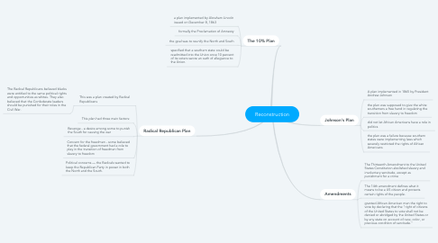 Mind Map: Reconstruction