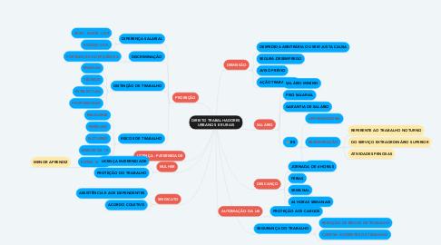 Mind Map: DIREITO TRABALHADORES URBANOS E RURAIS