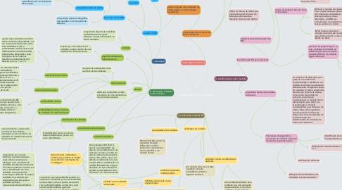 Mind Map: projeto de banco de dados