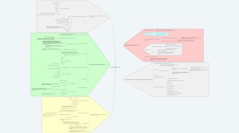 Mind Map: Technology and Cognition