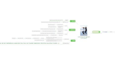 Mind Map: La Auto-Curación aplicando el Chi kung (1)