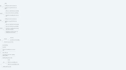 Mind Map: Mô hình quản lý - Admin