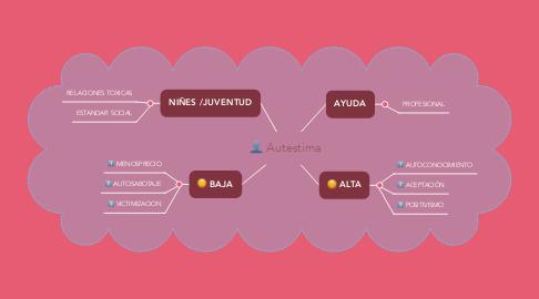 Mind Map: Autestima