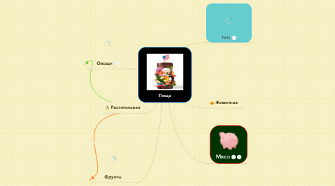 Mind Map: Пища