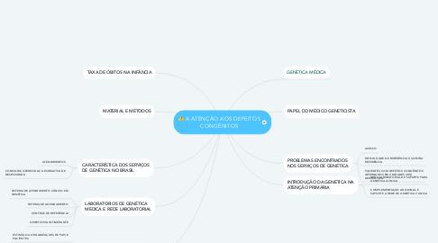 Mind Map: A ATENÇÃO AOS DEFEITOS CONGÊNITOS