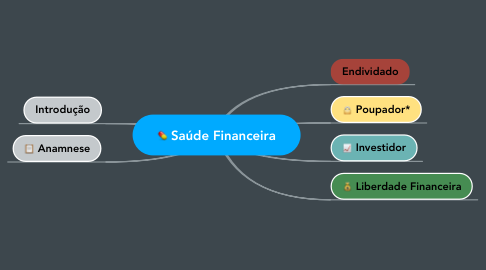 Mind Map: Saúde Financeira