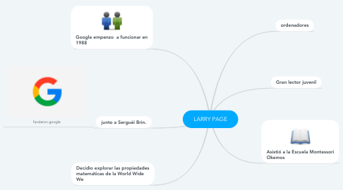 Mind Map: LARRY PAGE