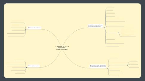Mind Map: ELEMENTOS DE LA ECONOMÍA CONSTITUCIONAL
