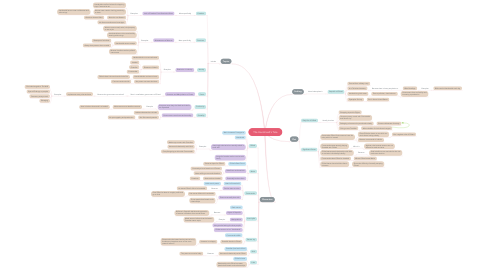 Mind Map: The Handmaid's Tale
