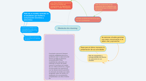 Mind Map: Obstáculos de e-learning
