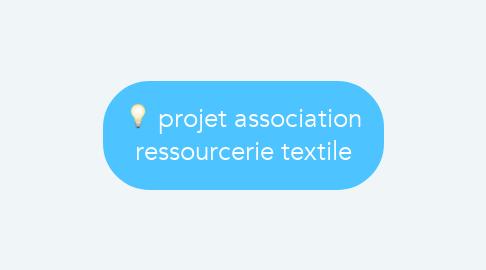 Mind Map: projet association ressourcerie textile