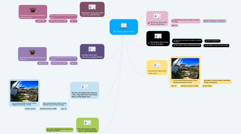 Mind Map: My Family and Friends