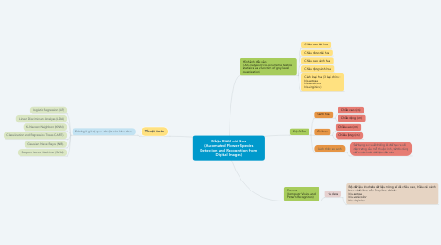 Mind Map: Nhận Biết Loài Hoa (Automated Flower Species Detection and Recognition from  Digital Images)