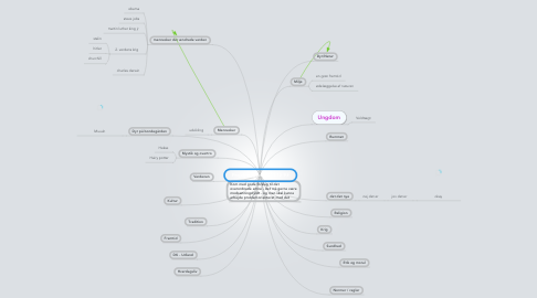 Mind Map: Projektopgave 2011-12 9.f