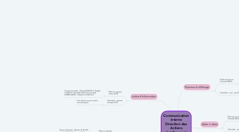 Mind Map: Communication interne Direction des Actions Juridiques et des Achats