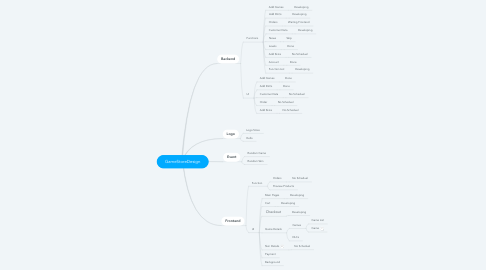 Mind Map: GameStoreDesign