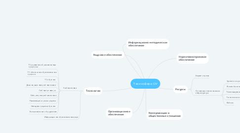 Mind Map: Техносфера ОУ