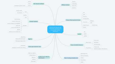 Mind Map: Goverment should use economic incentives to encourage healthy behaviour