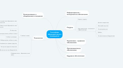 Mind Map: Техносфера образовательного учреждения