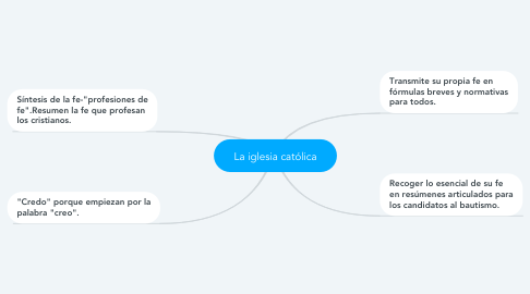 Mind Map: La iglesia católica