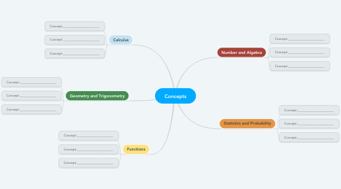 Concepts | MindMeister Mind Map