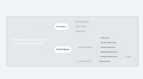 Mind Map: Intervenção do Estado na Propriedade Privada