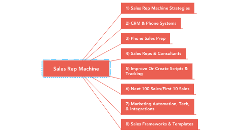 Mind Map: Sales Rep Machine