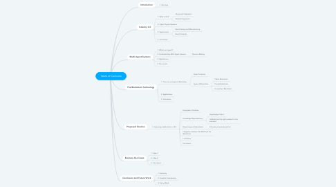 Mind Map: Table of Contents