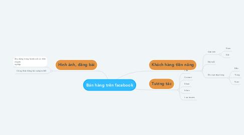 Mind Map: Bán hàng trên facebook